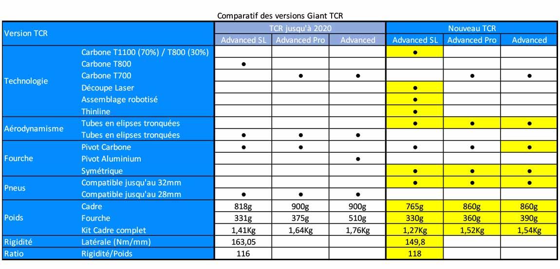 Comparatif des versions du vélo Giant TCR 2021